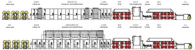 各组件的技术特征  车头   幅宽:2000mm、2400mm、2800mm。   织轴卷绕采用独立的变频马达实现。可正反向卷绕,以适应双织轴织机AB轴的要求。   卷绕张力1-5KN。   上落轴、织轴加压、伸缩筘升降、测长辊加压等动作均采用气动控制。   测长辊测长。   可移动式织轴传动箱,实现拍合和调幅。   自动上落轴装置。   双罗拉侧面压纱,最大压力4.